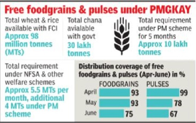 centre-to-give-5-kg-foodgrains-free-to-poor