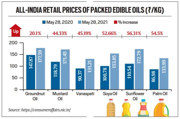 why-are-edible-oils-costlier