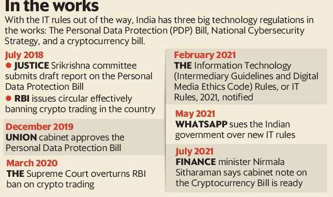 where-do-indias-tech-regulations-stand-at-present
