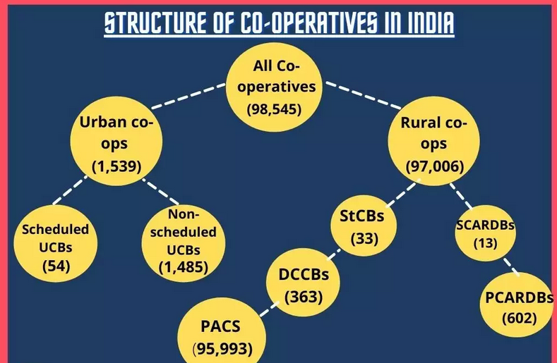 why-cooperative-banks-in-india-are-struggling