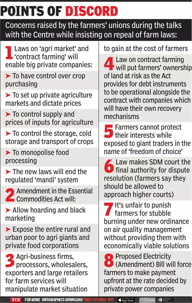 need-for-farm-reforms