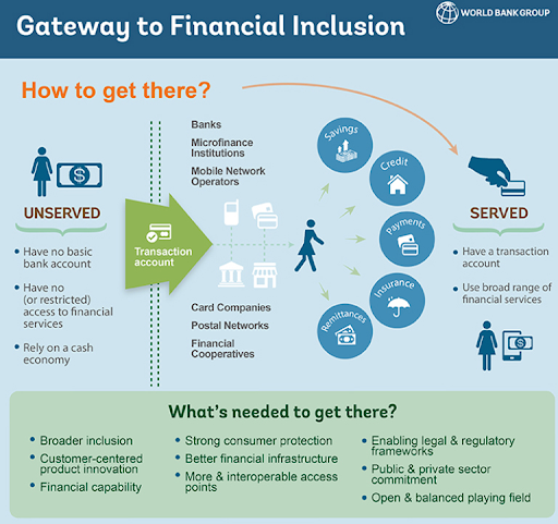 financial-inclusion-in-india