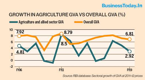 farm-income-rose-16-but-share-from-cultivation-dropped