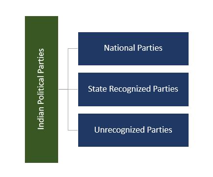ec-mulls-deregistering-inactive-political-parties
