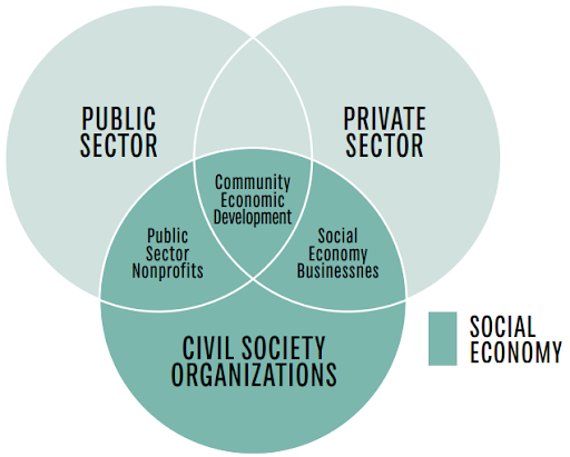 the-role-civil-society-organisations