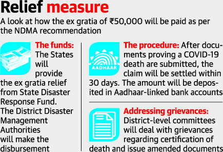 50000-for-each-covid-death