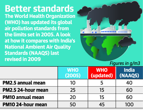 who-tightens-global-air-quality-norms