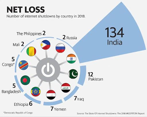 behind-the-great-indian-internet-shutdown
