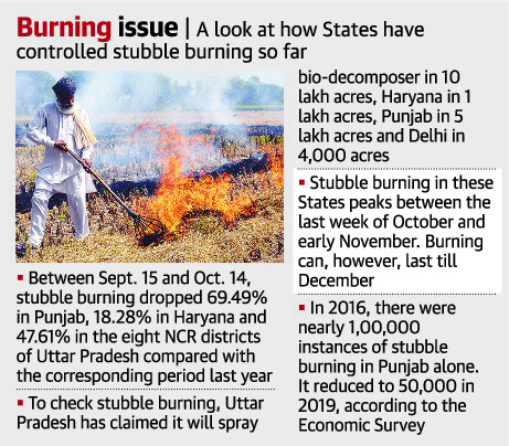 fall-in-stubble-burning-incidents-in-punjab-haryana-says-panel