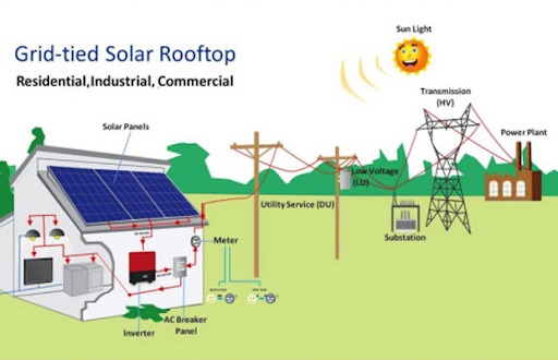 rooftop-solar-india-most-cost-effective