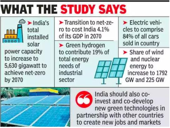 india-needs-5630-gw-solar-capacity-by-2070-for-net-zero-emissions-study