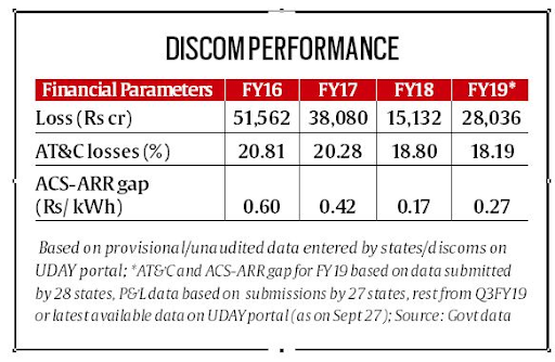 reforms-based-and-results-linked-scheme-discoms
