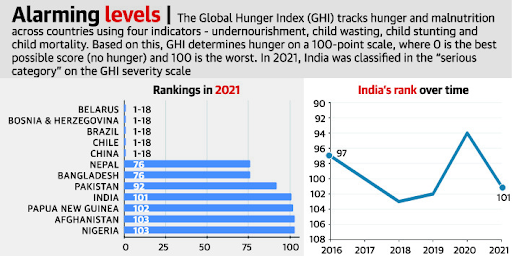 govt-failed-to-measure-scale-of-hunger-to-tailor-its-responses