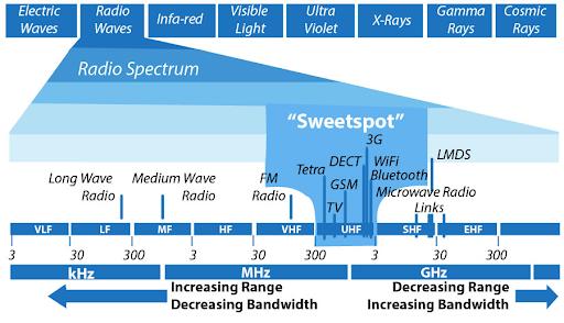 dot-trai-working-on-optimal-use-of-spectrum