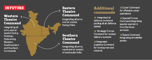 contours-of-theatre-command-in-the-works