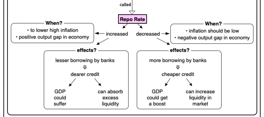 Repo Rate cut by Monetary Policy Committee