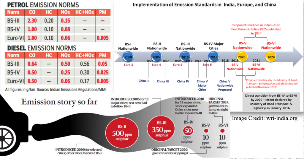Implementation of Emission