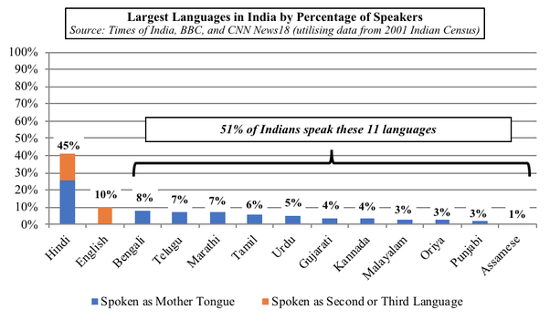 Languages in India : One Nation, One Language