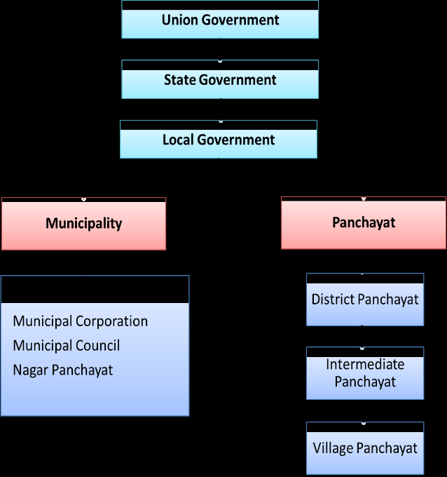 Local Goverment