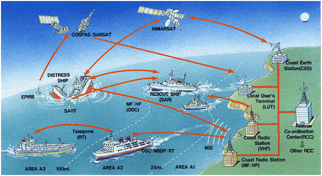 Maritime Communication Services