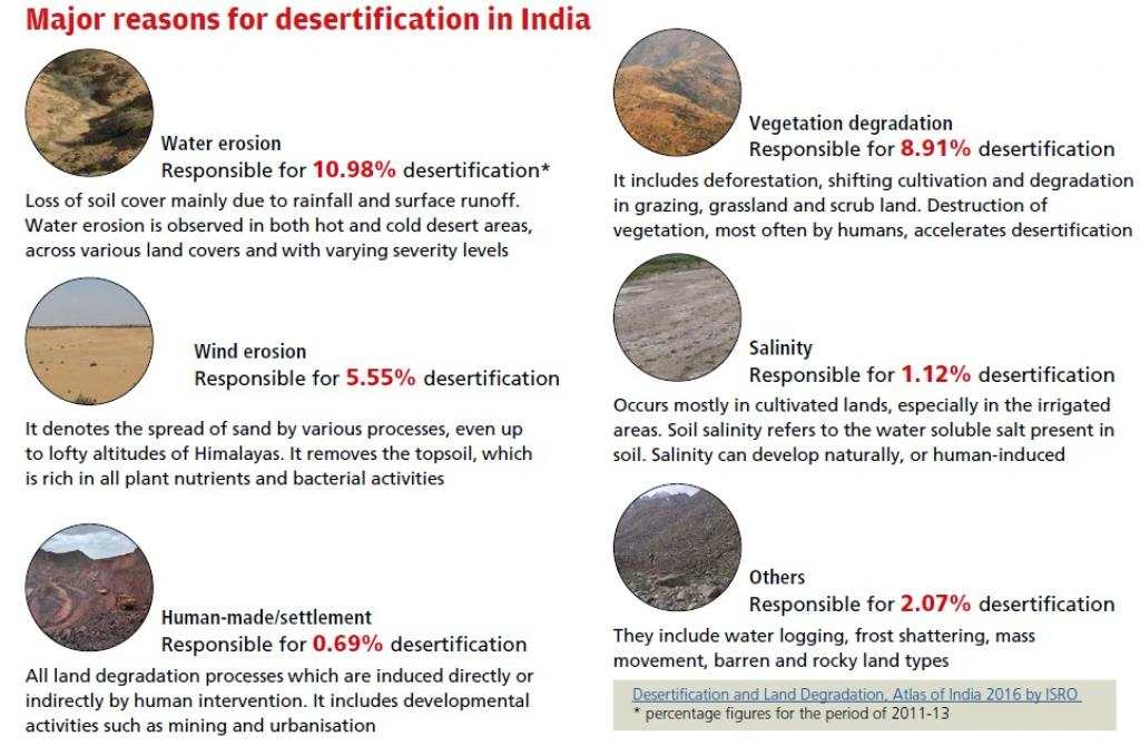 Major Reasons for Desertification in India