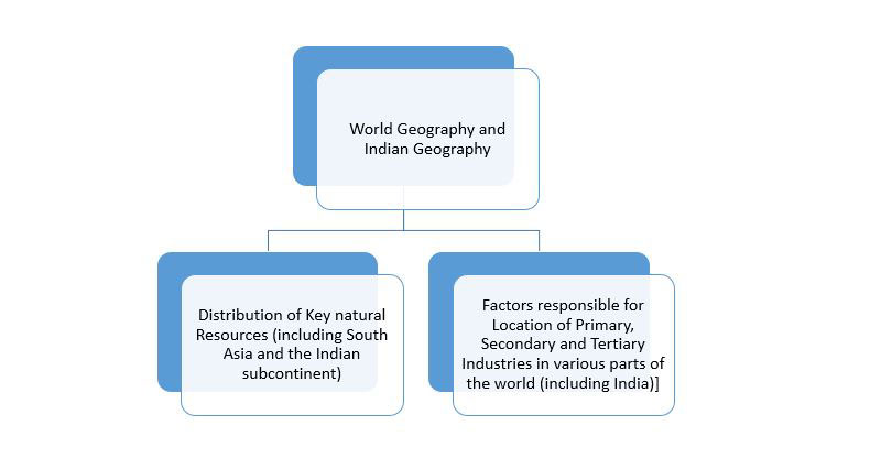 General Studies World Geography and Indian Geography
