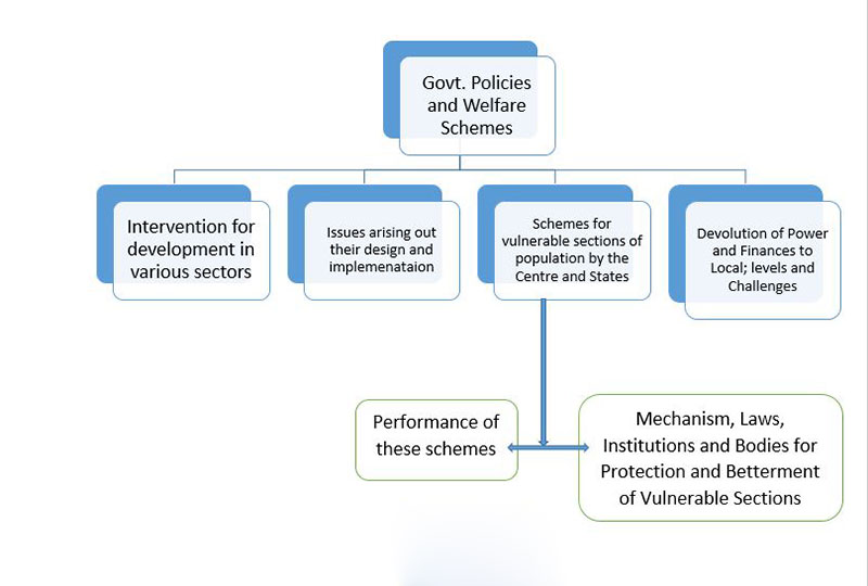 General Studies 2 Govt. Policies and Welfare Schemes