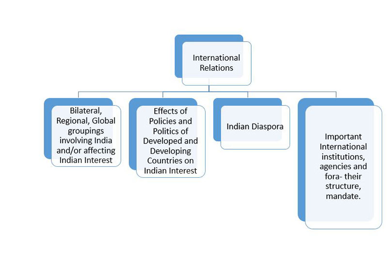 General Studies 2 International Relations
