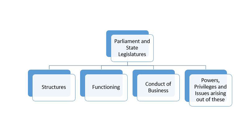 General Studies 2 Parliament and State Legislatures