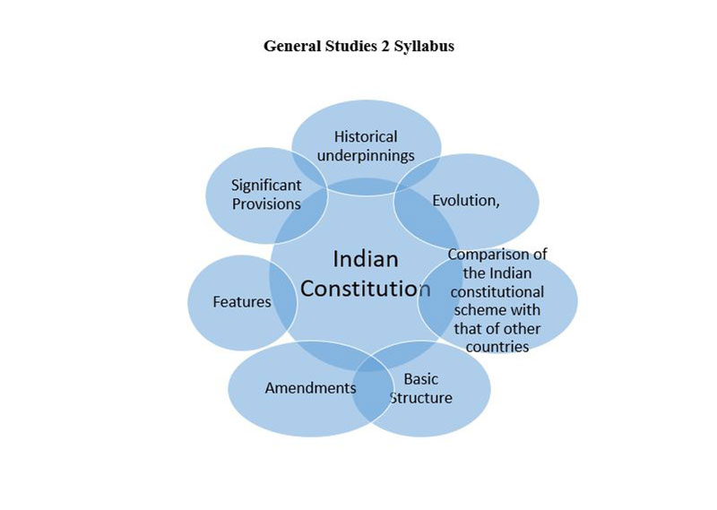 General Studies 2 Syllabus Indian Constitution