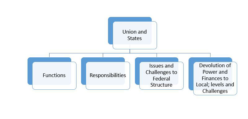 General Studies 2 Union and States