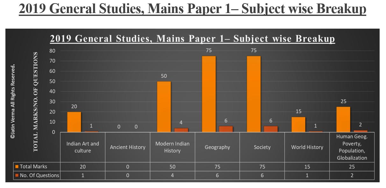 2019 General Studies Mains Paper 1 - Subject Wise Breakup