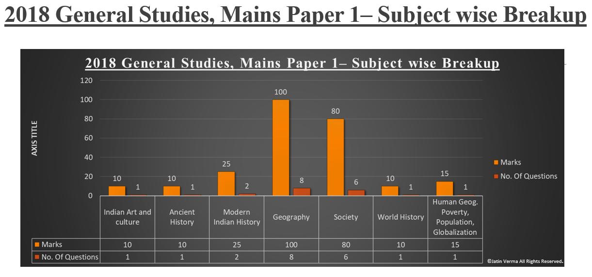 2018 General Studies Mains Paper 1 - Subject Wise Breakup Graph