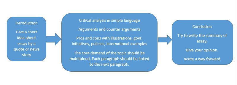 How to write an essay in upsc