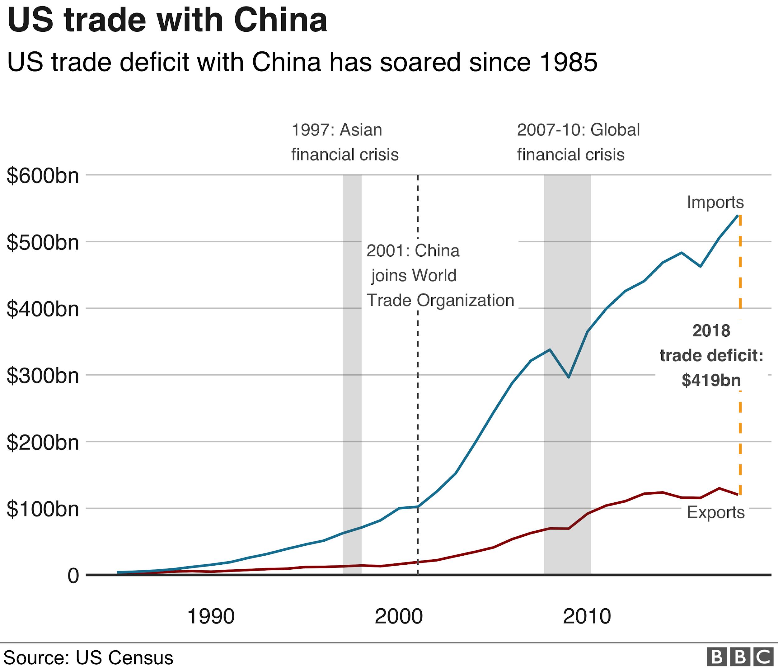 Interim US-China deal