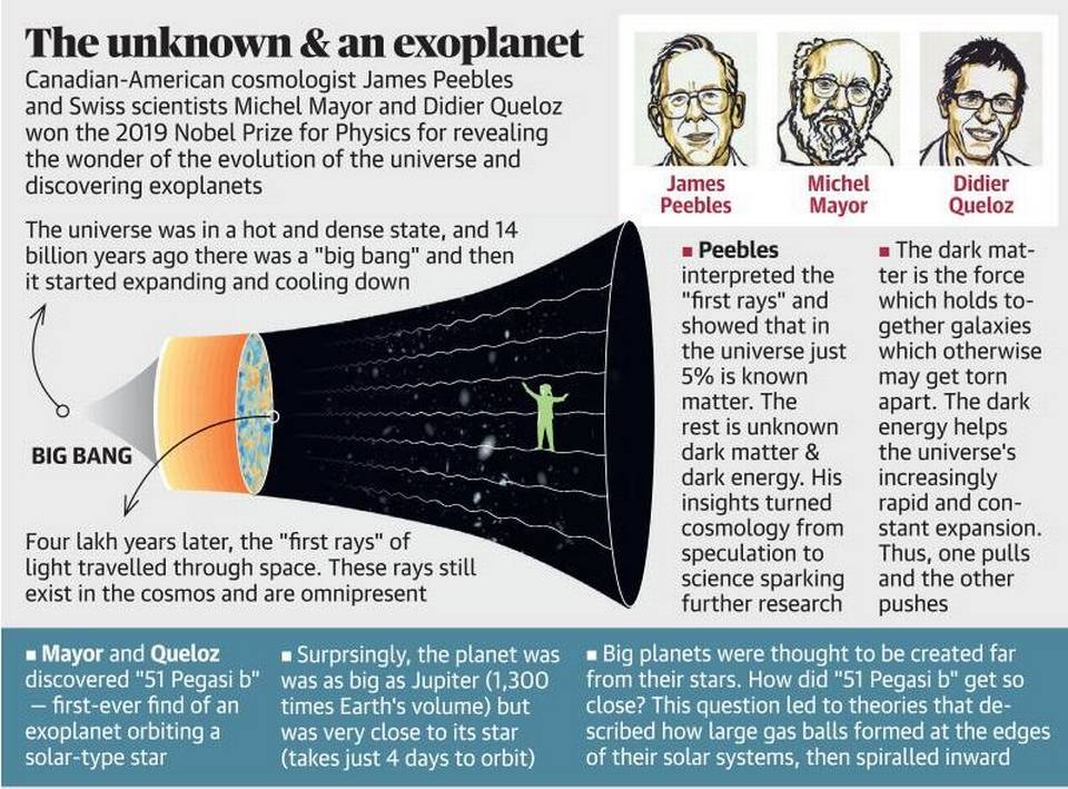 Physics Nobel Prize Won By Scientist