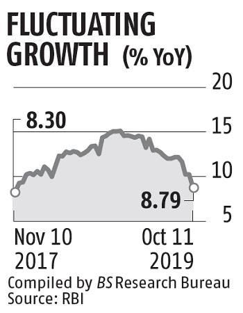 For First Time In FY20, Credit Growth In Single Digit