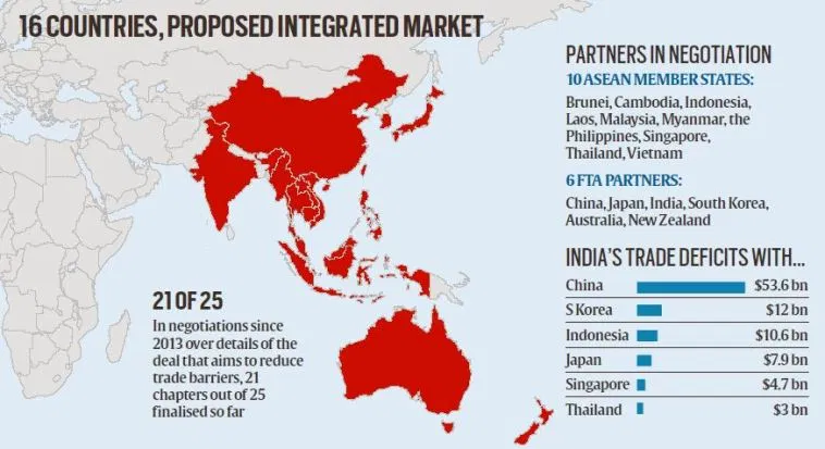 India Rejects RCEP E-Commerce Chapter