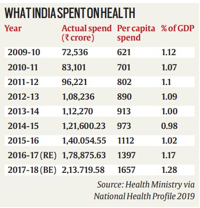 what india spent on health