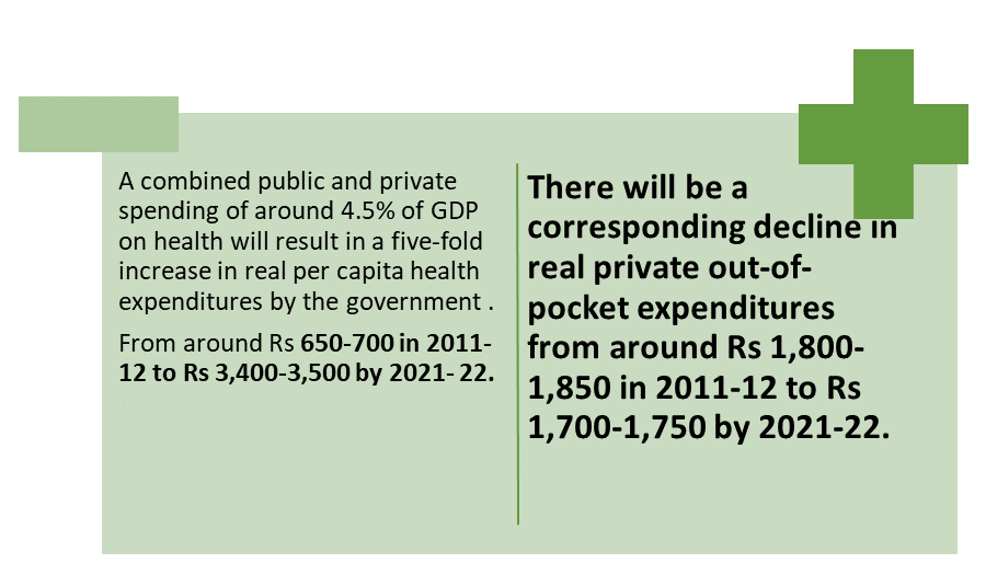 Relationship between Government Spending & Out of pocket expenditure on health