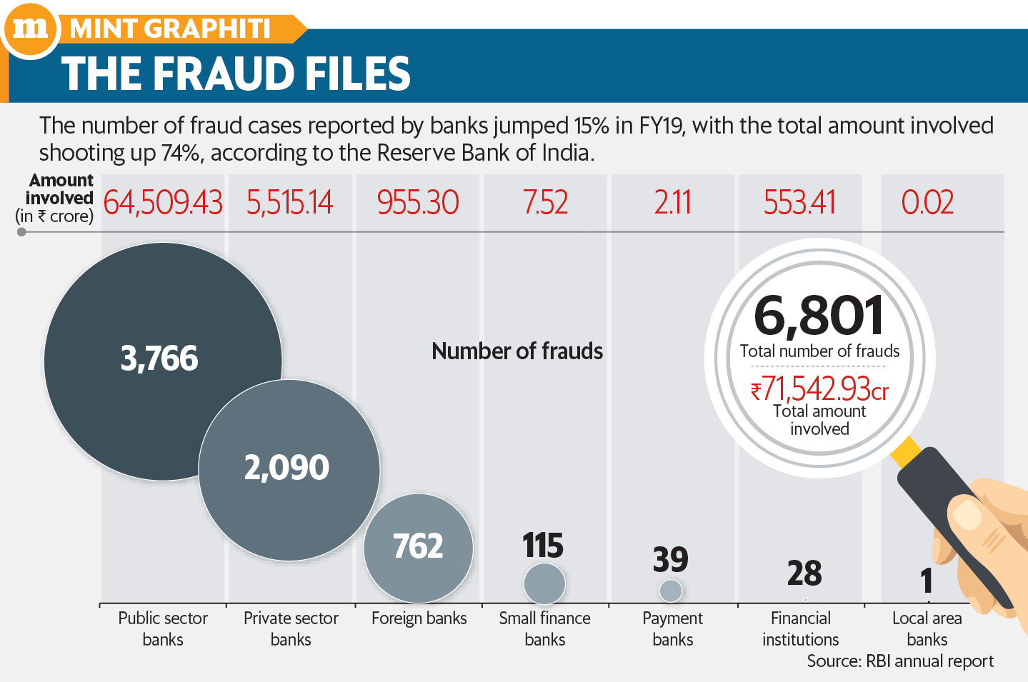 All About Fraud Classification Norms By Jatin Verma