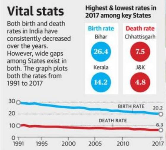 vital stats